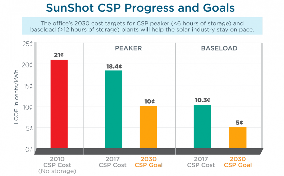 Us Doe Csp Could Provide Needed Flexibility And Reliability To Grid