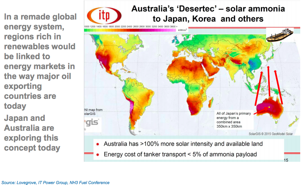 Transition Planning Missing Link >> Missing Link For Solar Hydrogen Is Ammonia Solarpaces