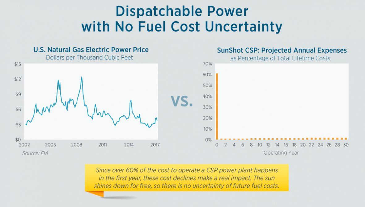 US DOE: CSP Could Provide Needed Flexibility and Reliability to Grid