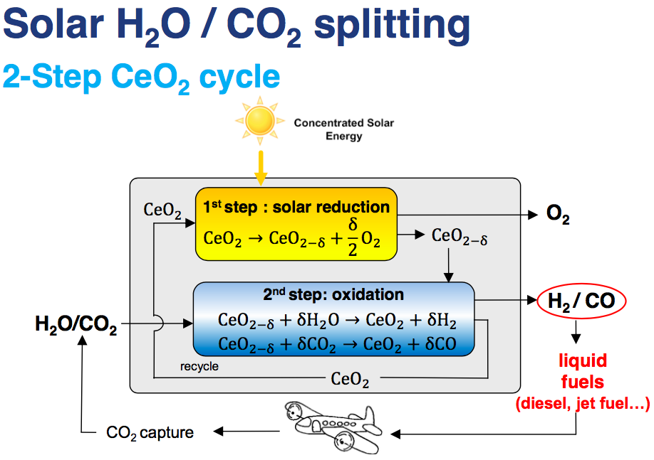 Concentrated solar H2O:CO2 splitting
