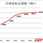 CSP Capacity Grew 2% to 5.13 GW in 2017