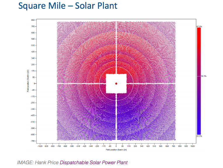 A novel solar peaker plant concept by Hank Price of Solar Dynamics costs out favorably based on peaker capacity pay rates in the US