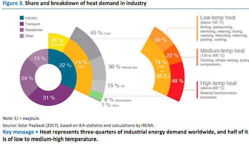 New IEA Report: Renewable Energy for Industry