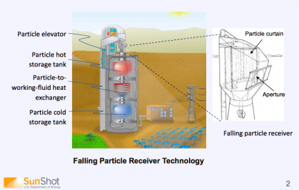 Particle Receiver: high efficiency solar technology to be tried commercially by Saudi Electricity Company in 2018