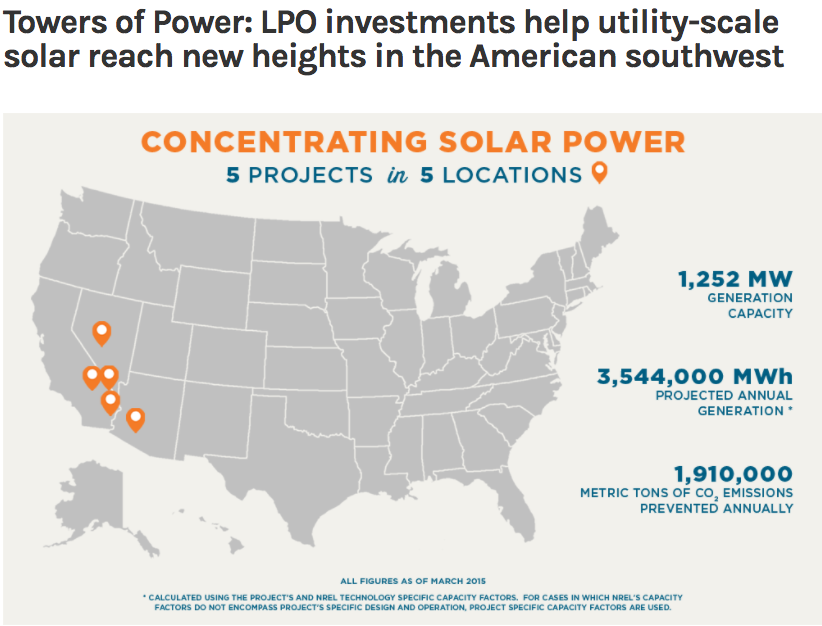 five US CSP projects came online between 2013 and 2015