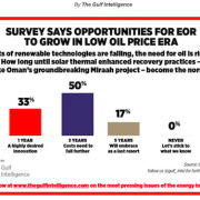 Oil Industry Survey Finds GlassPoint Style Solar Thermal Steam is Only Future for EOR