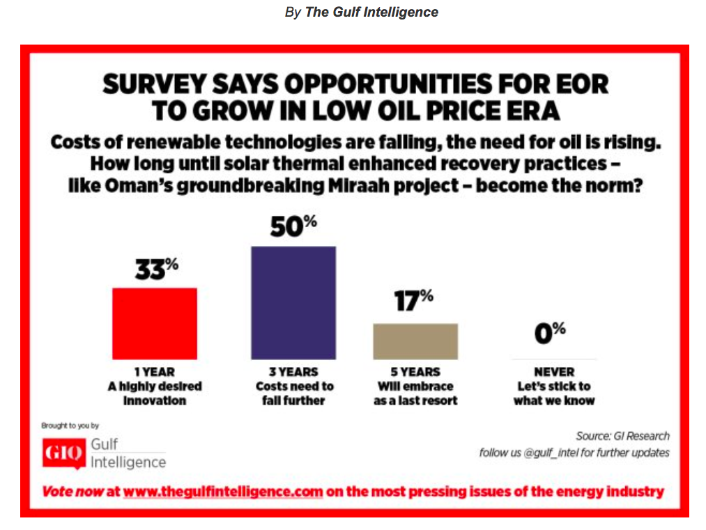 Solar EOR the future of oil extraction