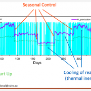 Researchers Reduce Intermittency in Solar Thermochemical Hydrogen Production