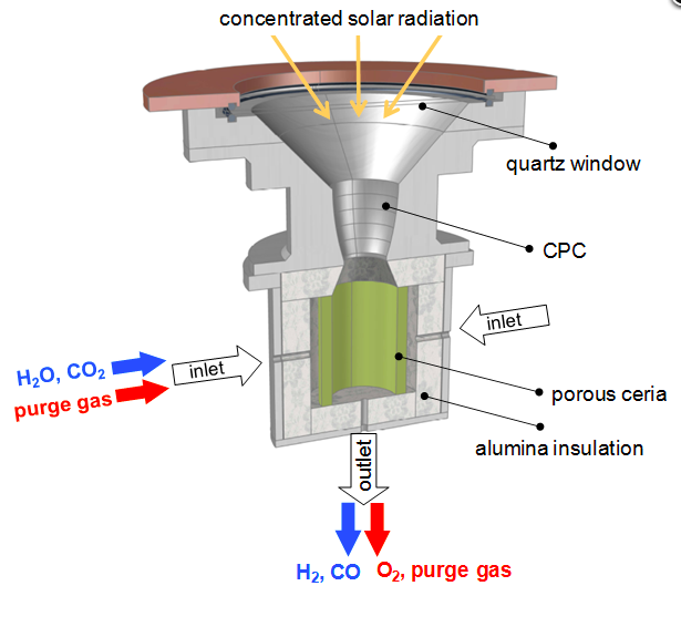 solar reactor for thermochemical splitting of H2O and CO2