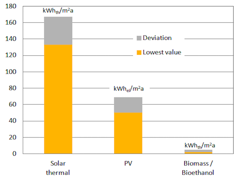 Comparing Annual Energy Yields Per Square Meter Has Found That Solar Thermal Collectors Will Produce On Average About Three Times As Many Kilowatt Hours