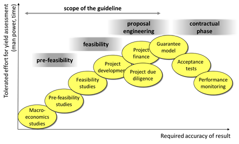 SolarPACES Guideline for Bankable STE Yield Assessment