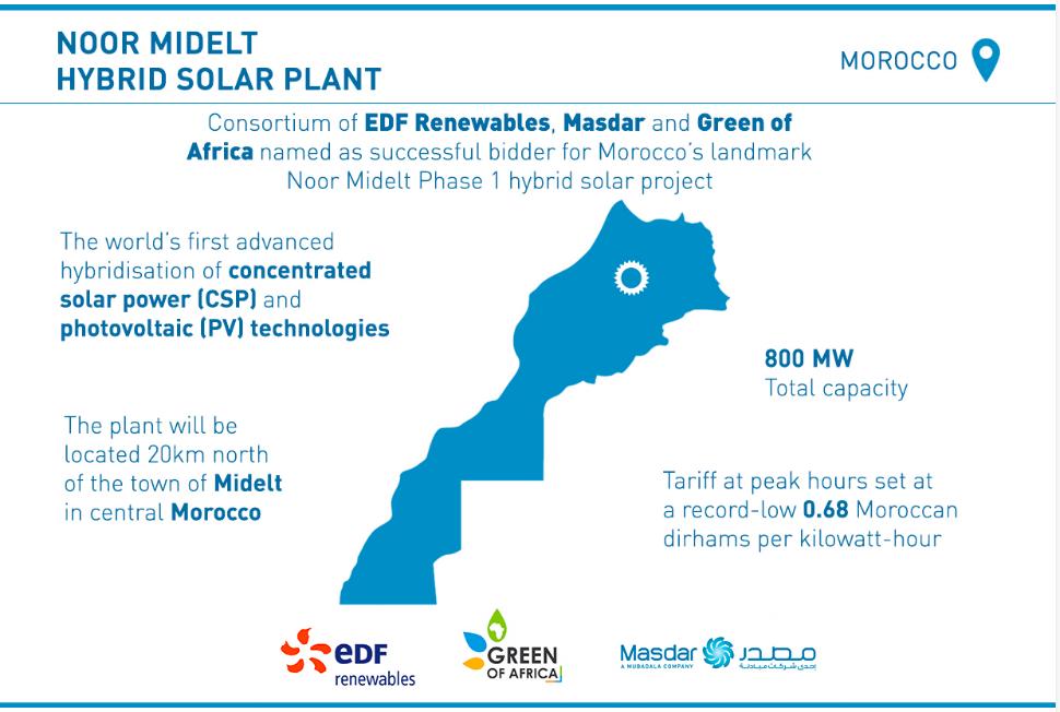 【再エネ/海外】集光型太陽光発電(CSP)+太陽光発電(PV)=800MW USD7セント/kWh←新記録 日没後5時間発電 モロッコ ->画像>10枚