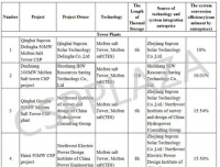 China Releases Shortlist for 1st 20 Demo CSP Projects