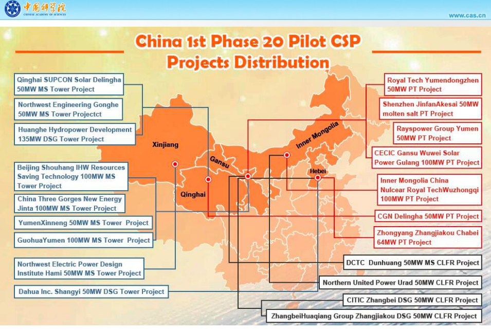 China's pilot CSP projects 2016-2020