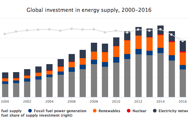 IEA: Dramatic Drop in Fossil Fuel Investment Since 2014