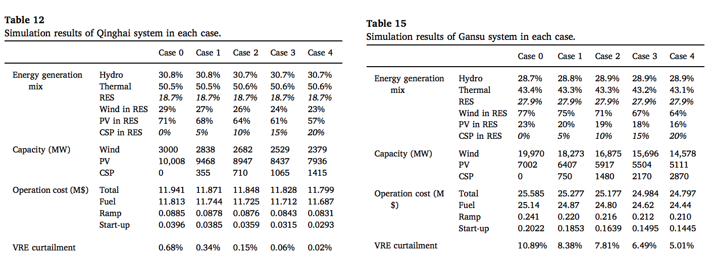 https://www.solarpaces.org/wp-content/uploads/Economic-justification-of-concentrating-solar-power-in-high-renewable-energy-penetrated-power-systems.png