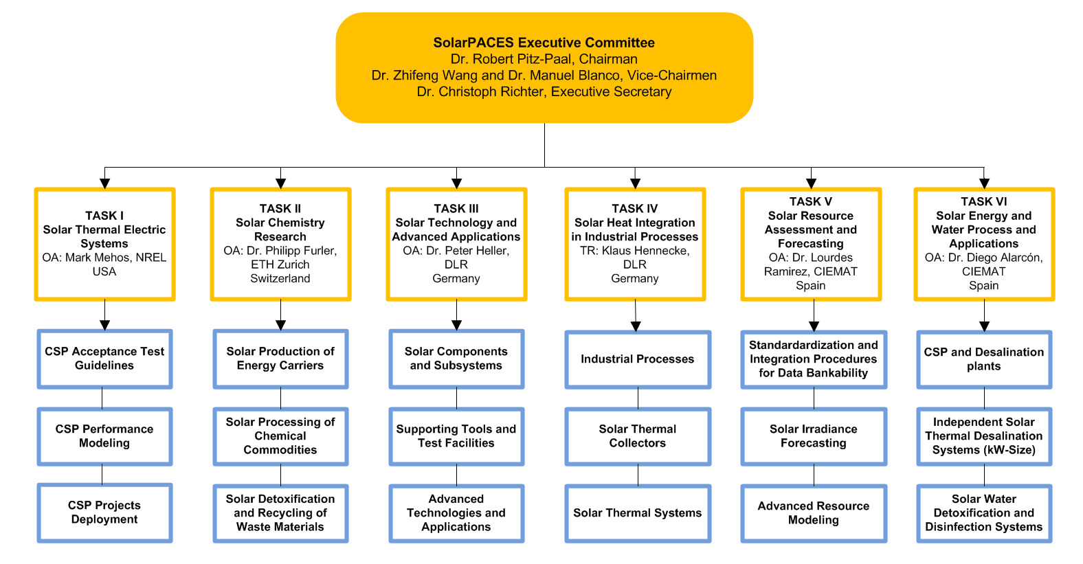 Overview of IEA TCP Research Tasks Leadership