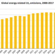 IEA CO2 Report - Renewables Meet 25% of Global Demand Growth