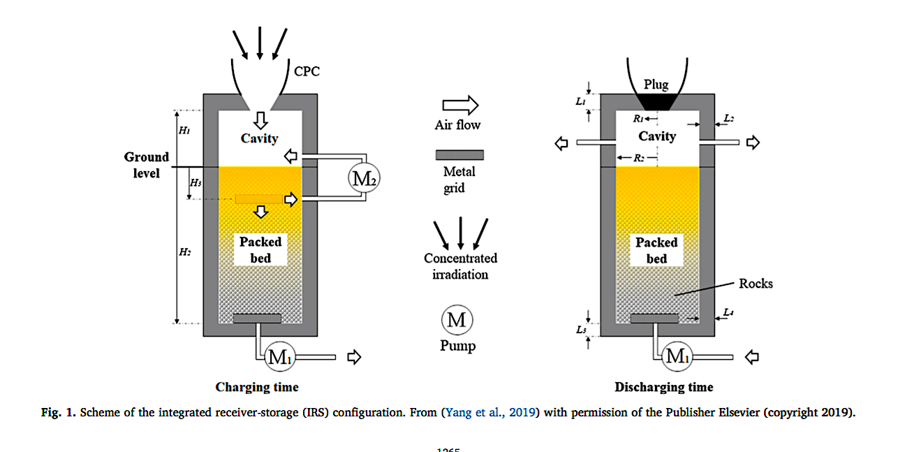 Integrated Solar Receiver-Thermal Storage Configuration Yang et al