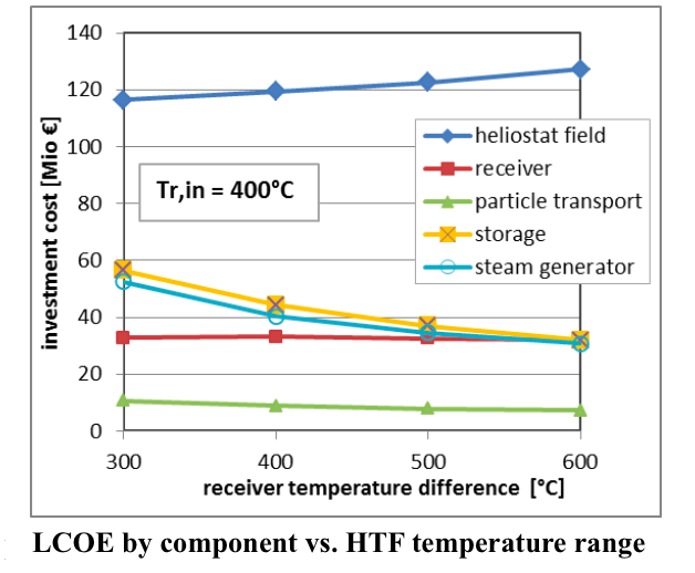 While costs of solar field and receiver get higher with temperature span, the storage and steam generator costs are measurably reduced IMAGE @Reiner Buck