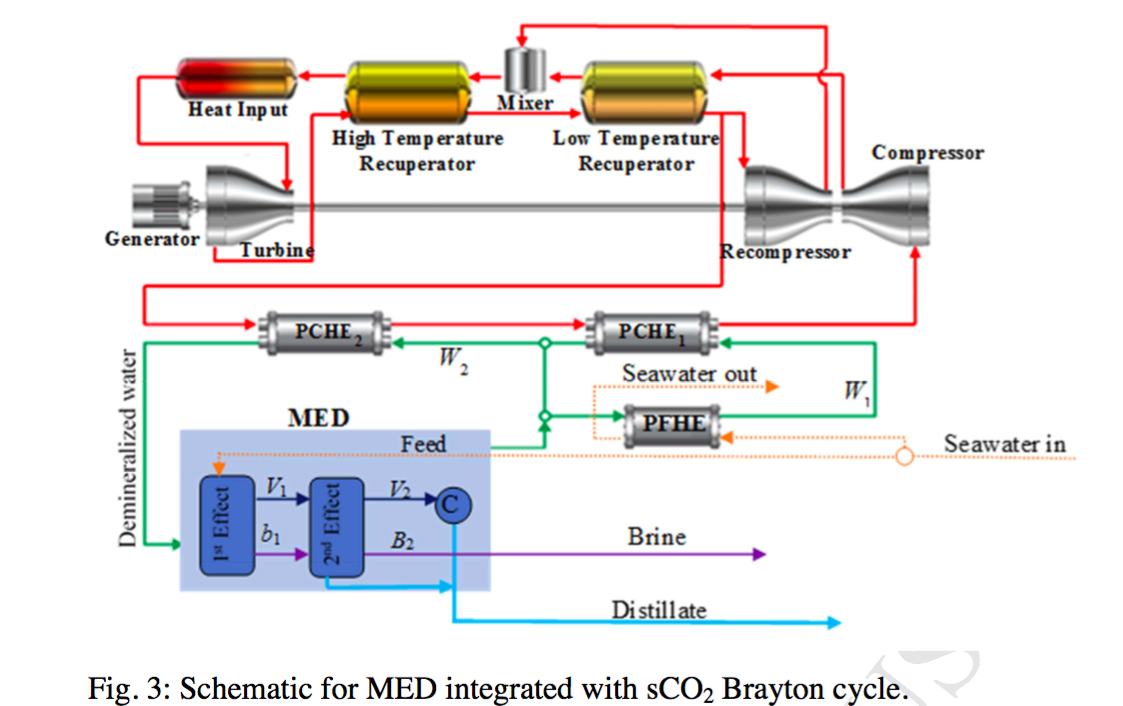 Researchers Seek Best S Co2 Solar Desalination From Waste Heat To The Left Is A Diagram For Generation Of Electricity Entering At Input Top Tower Csp Plant Not Shown Transferred Molten Salt In Brayton Power Cycle