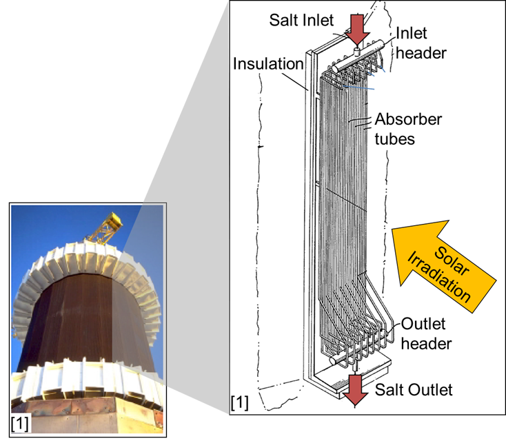 Molten salt absorber tubes in a tower CSP plant