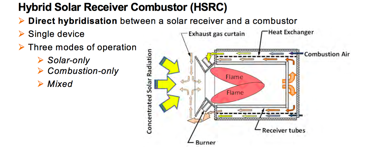 Add Hydrogen Combustion to a Solar Reactor for Carbon-Free Mining
