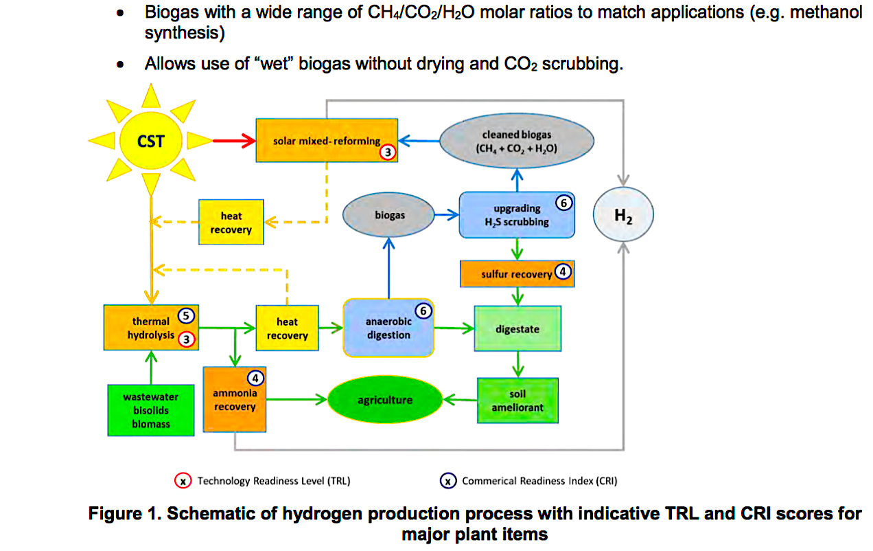 Solar process for producing hydrogen from wastewater