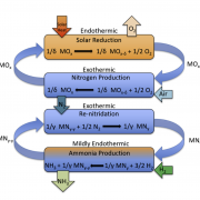 To Make Green Ammonia, US Researchers Design a Novel Solar Process