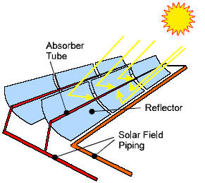 How Csp Works Solarpaces