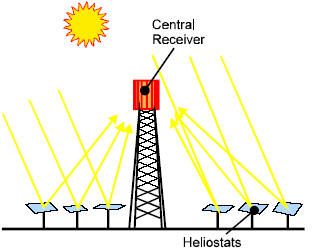 How CSP Works: Tower, Trough, Fresnel or Dish