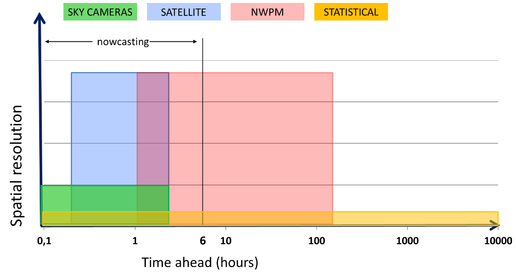 Techniques suitable for different forecasting's horizon and spatial resolution