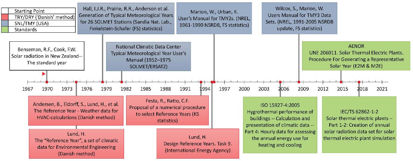 Timeline of the main proposal of methodologies
