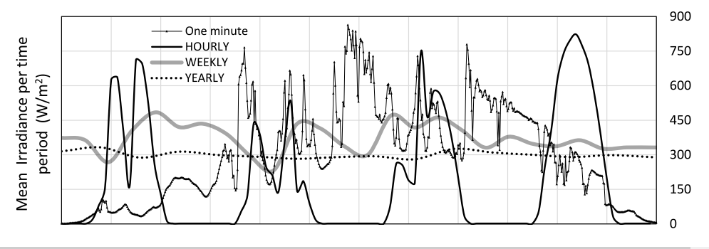 Variability of GHI time series at a North American location