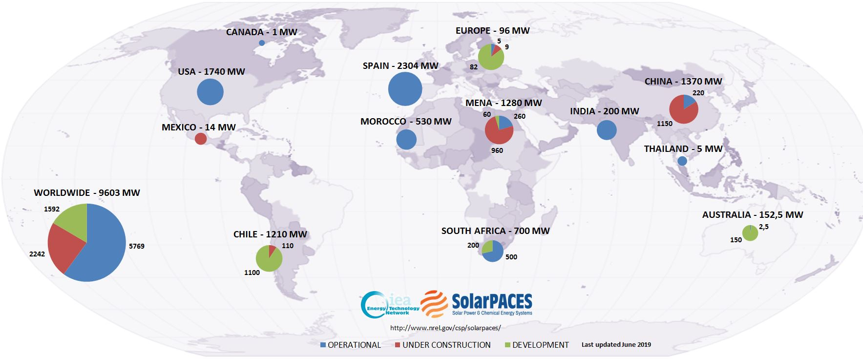 CSP Projects Around the World - SolarPACES